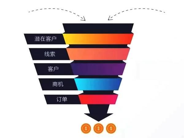 B2B,获客营销,智能名片,企业